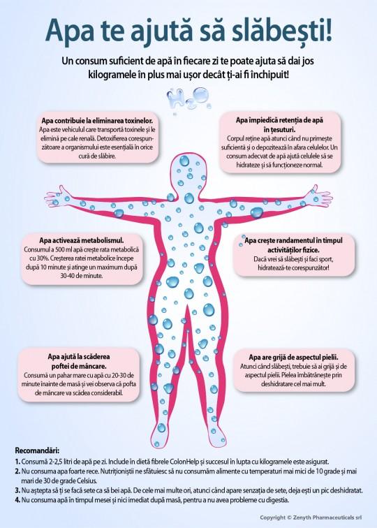 combaterea corpului mă va ajuta să slăbesc ibs și incapacitatea de a pierde în greutate
